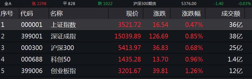 A股集体高开:沪指涨0.47% 酿酒等板块走强