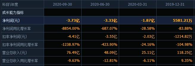 哈药股份'麻烦'缠身:投资'踩雷',拟计提资产减值准备6928万元,业绩下滑2020年最大预亏13.7亿