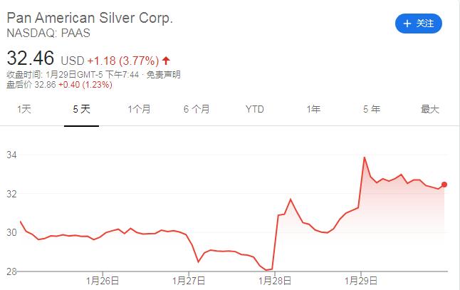 散户热炒目标转移至白银!分析师:白银有望涨到40-50美元