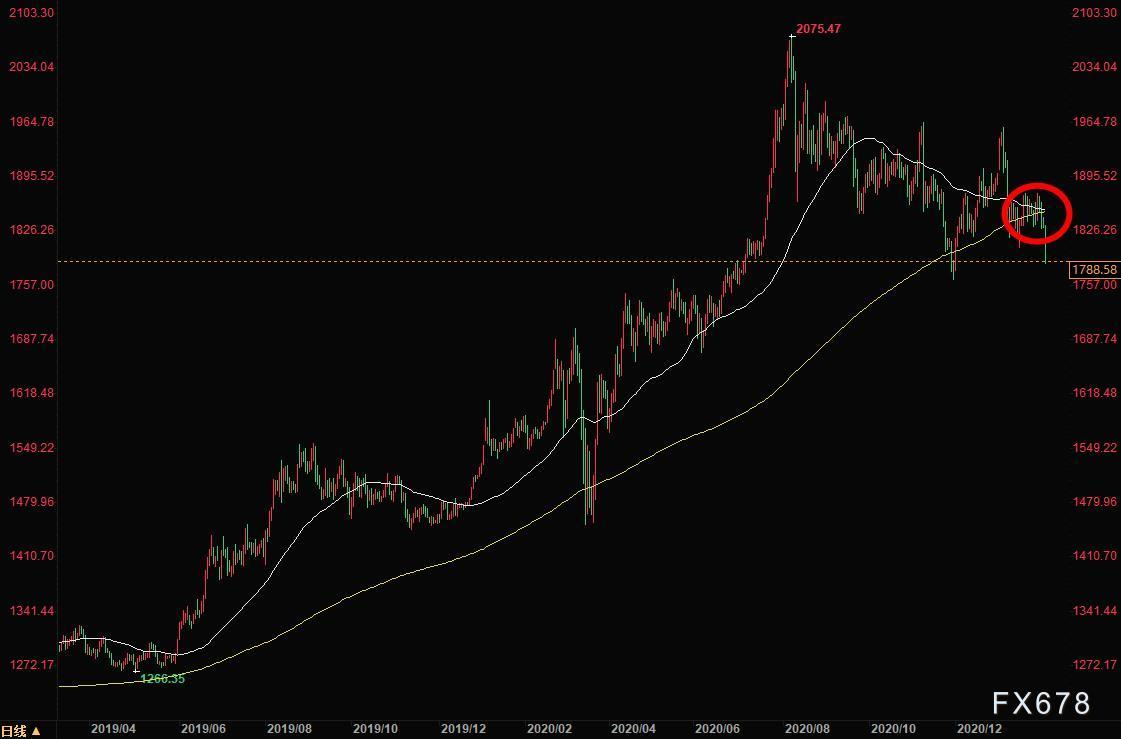 两大关键因素持续施压,黄金暴跌50美元击穿1790关口创逾两个月新低