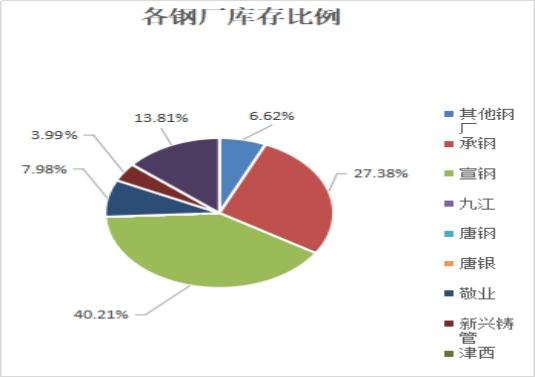 「股票配资惠管钱」兰格视点:春节休市资源如期到货 节后北京库存预料剧增