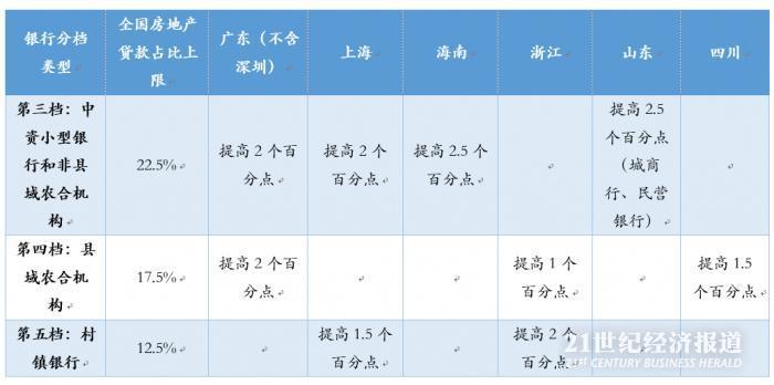 深圳未上调房贷集中度上限 为何深圳不一样?