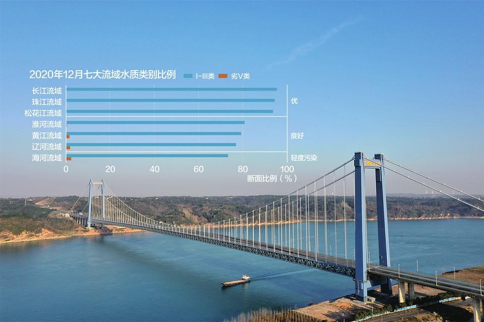 首次!长江流域全面消除劣V类水质 生态环境部答每经问:继续推进城市黑臭水体重点整治等四个专项行动