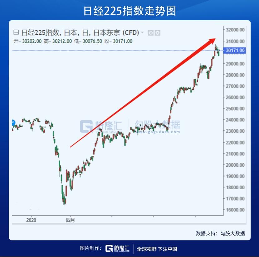 日本股市3万点的复兴路,原是一场大梦