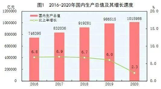 中国经济总量首次突破90万亿_经济全球化