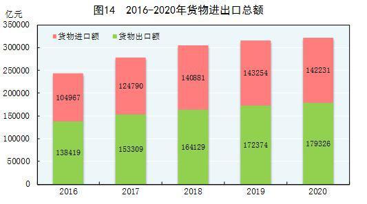 2020年中国人口公报_人口普查