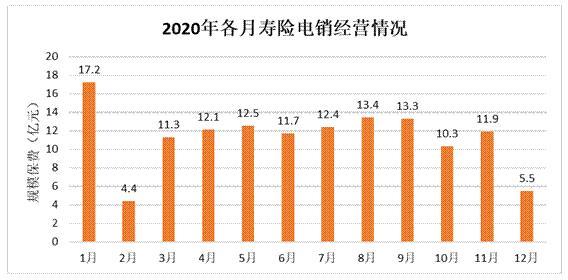 电销寿险不吃香了?报告:2020年规模保费同比下滑22.5%