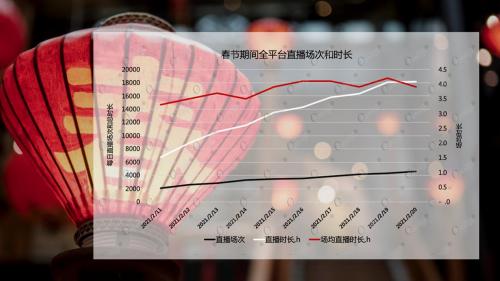 O'Ratings热数据:就地过年引春节直播带货观看人数超11亿