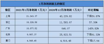 149家期�公司1月�衾���7.67�| �h比下降36%