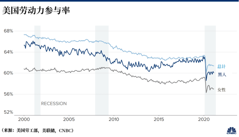 高盛:美国就业市场前景乐观,年底失业率将降至4.1%