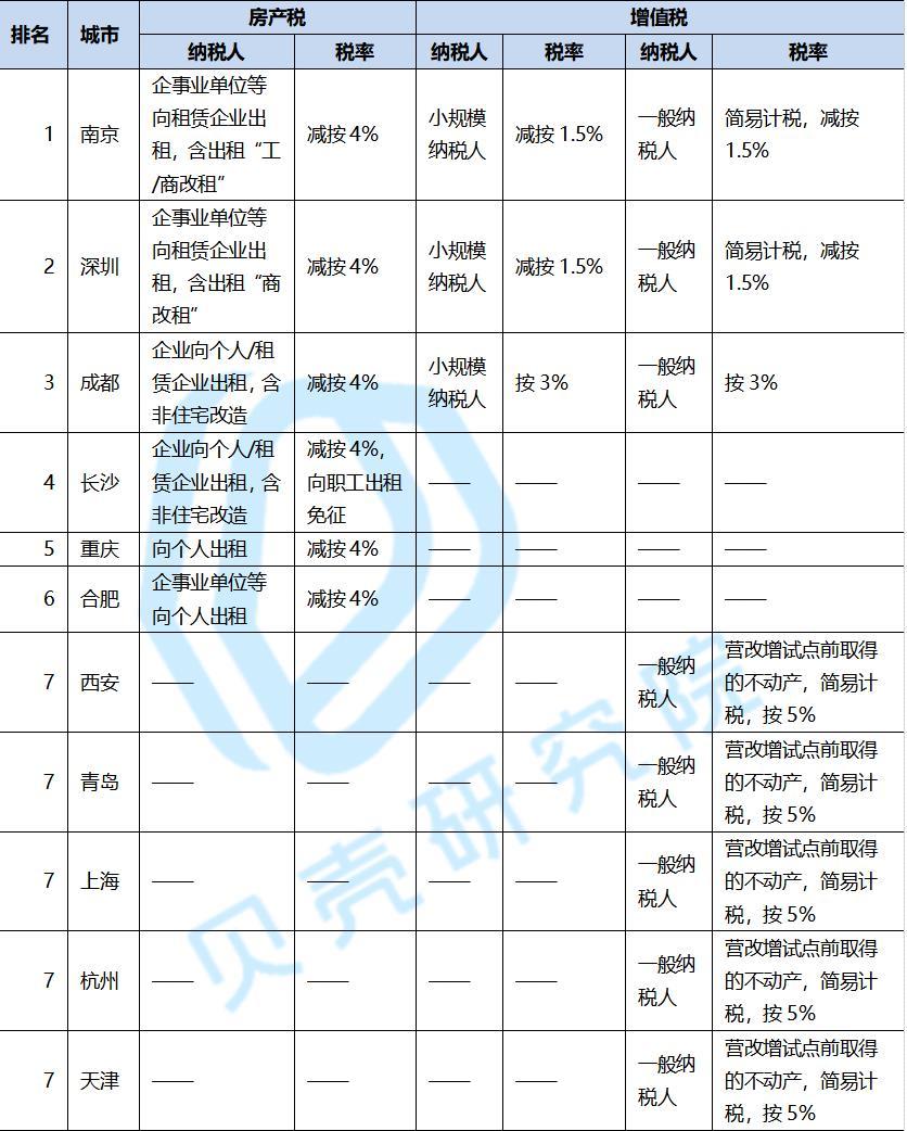 注:深圳市税收优惠的政策依据为,2021年2月1日深圳市住房和建设局发布的《关于进一步促进我市住房租赁市场平稳健康发展的若干措施》(征求意见稿)》