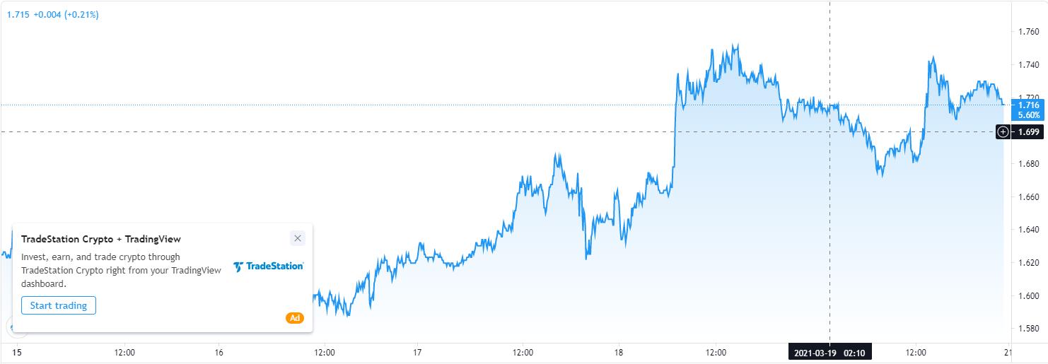 面对美债收益率上升 美联储官员并不担忧:经济