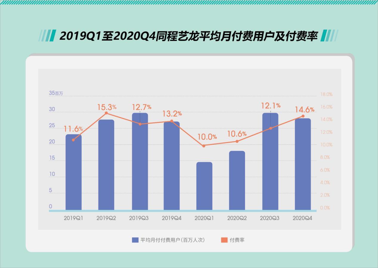 2020年四季度持续盈利,同程艺龙疫情中交上出色成绩单