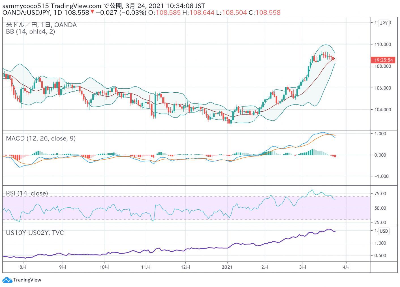 东京外汇股市日评:日经指数继续下跌,美元兑日元汇率小幅振荡