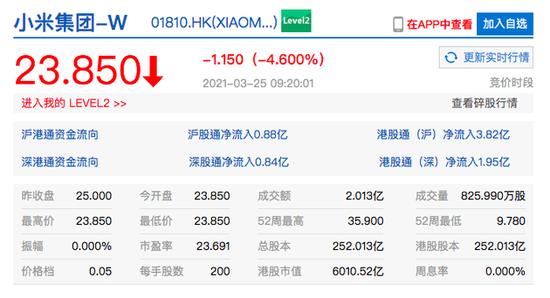 小米集团港股开跌4.6% 2020年营收与净利润表现不及市场预期