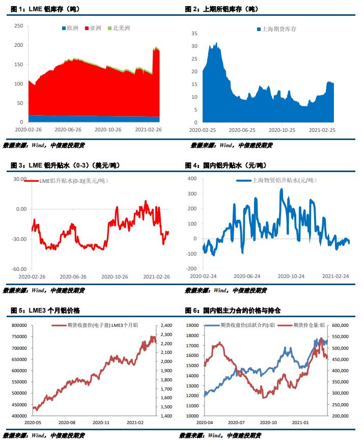 沪铝:需求有所改善 价格维持震
