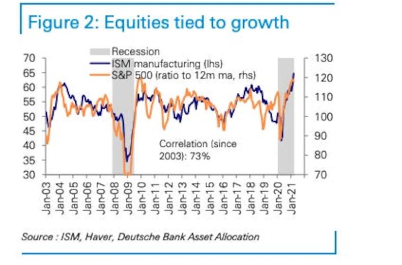 """""""德银:美国宏观经济增长即将见顶 未来三个月美股恐大跌10%"""