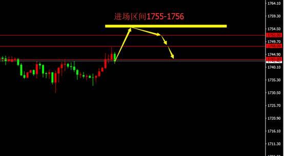 宗校立:今日继续分析美元,下一步何去何从?