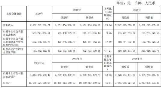 建设机械2020年净利增长9.46%董事长杨宏军薪酬70.34万