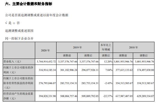 佛山照明2020年净利增长7.04%董事长吴圣辉薪酬55.32万