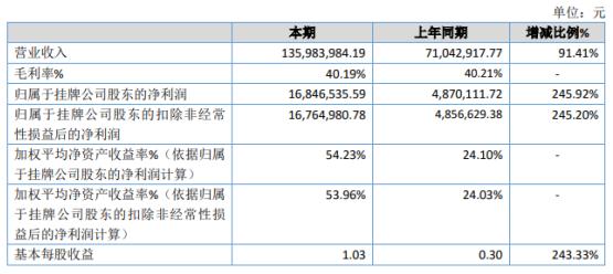安锐信息2020年净利增长245.92%业务量增加