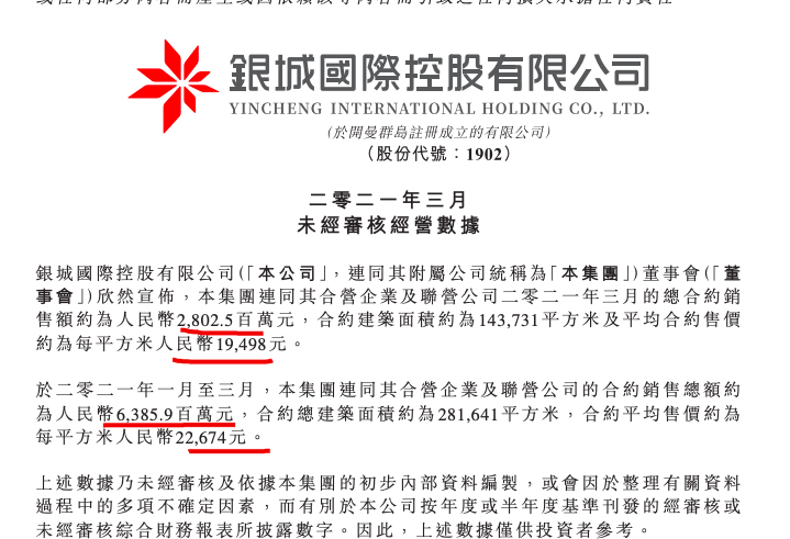 银城国际控股前3月销售同比增长371% 完成年销售目标21.3%