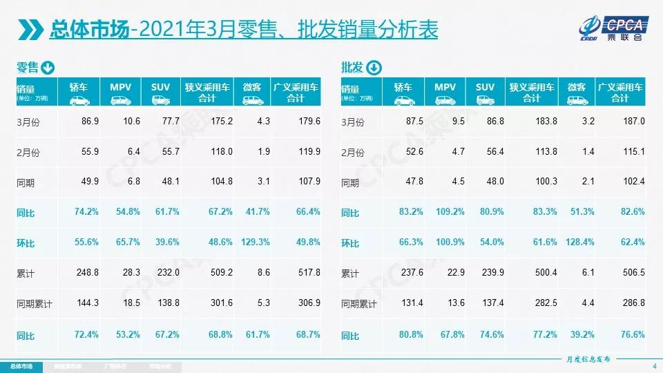 乘联会:3月乘用车零售175.2万辆,同比增67.2%
