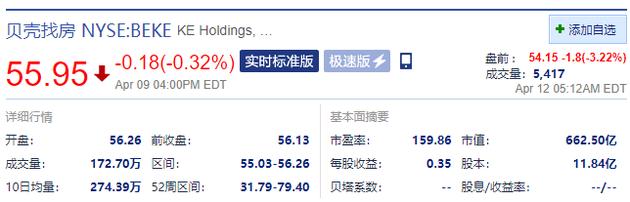 贝壳盘前跌超3% 58同城姚劲波指责其涉嫌垄断