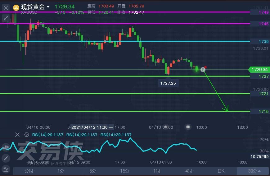技术刘:现货金银或承压,黄金逼近第一支撑