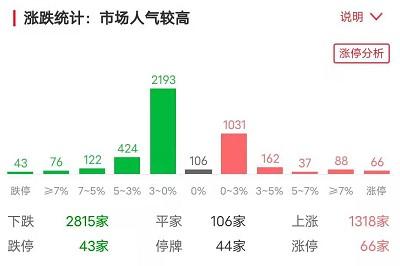 涨停复盘丨沪指失守3400点,水产股和污水治理股爆发,金发拉比七连板大涨近95%