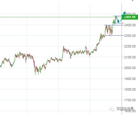 冯楚昊:BTC大涨后需调整 ETH多头延续强势