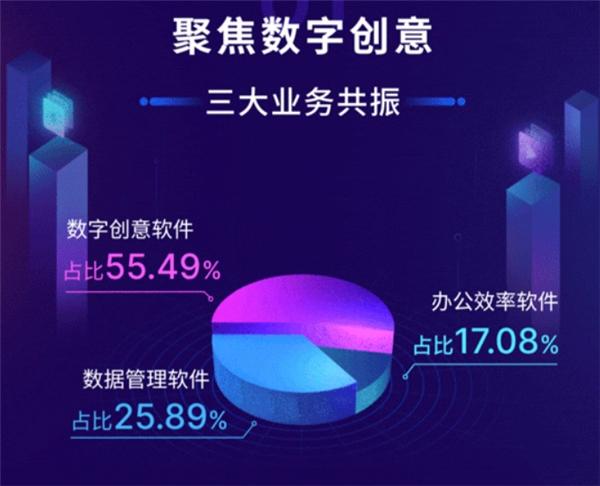 万兴科技2020年报:数字创意软件业务占比过半 同比增长55.53%