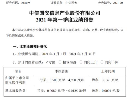 中信国安2021年第一季度预计亏损3500万-4900万同比由盈转亏