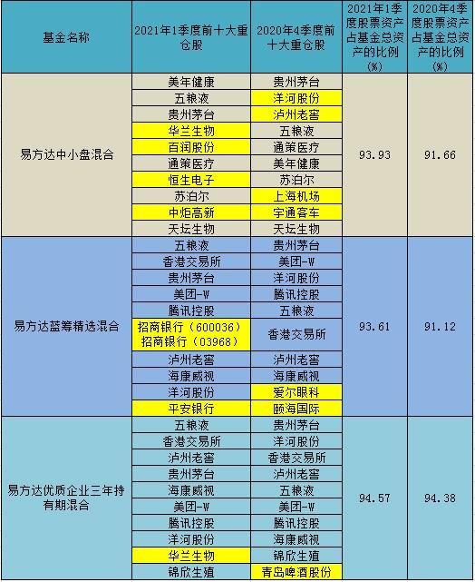 易方达披露旗下基金一季报 张坤、萧楠、冯波等顶流基金经理投资思路曝光