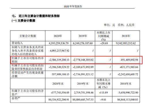 财报直通车|巨额亏损再上演!云南城投2020年净亏损25.86亿元、上一年亏损27.78亿元、四家重要子公司出现亏损