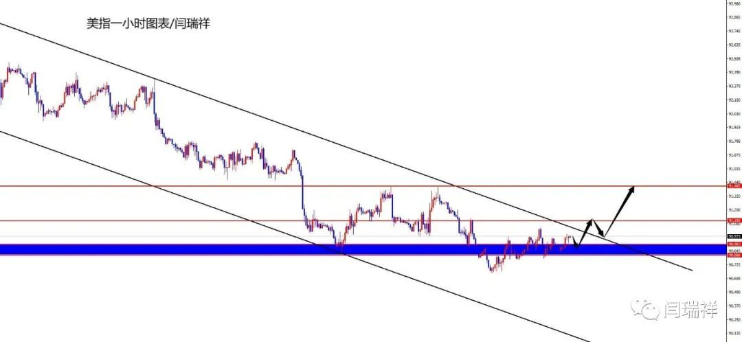 闫瑞祥:黄金高位震荡后空,欧美年内趋势线压制空不变