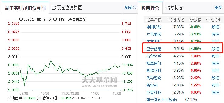 """两大顶流基金经理踩雷:张坤、傅鹏博""""爱股""""罕见暴跌"""