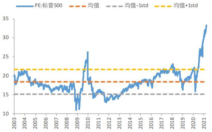 美联储维持利率不变 美股中短期波动难以避免