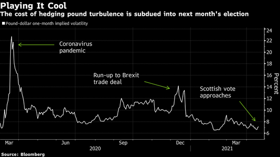 本周苏格兰议会选举恐再度掀起独立浪潮,英镑交易员却毫无准备