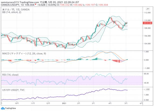 东京外汇股市日评:日经指数小幅反弹,美元兑日元汇率小幅走高