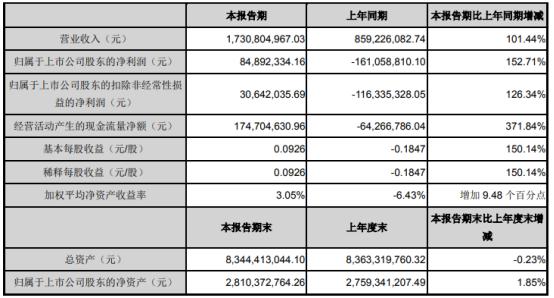模塑科技股票:模塑科技2021年第一季度净利8489