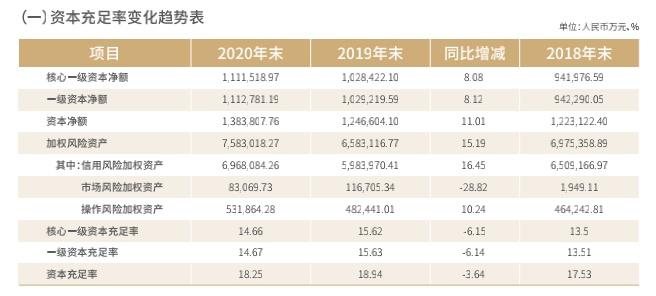 瑞丰农商行拿到IPO批文 2020年资本充足率指标均下滑