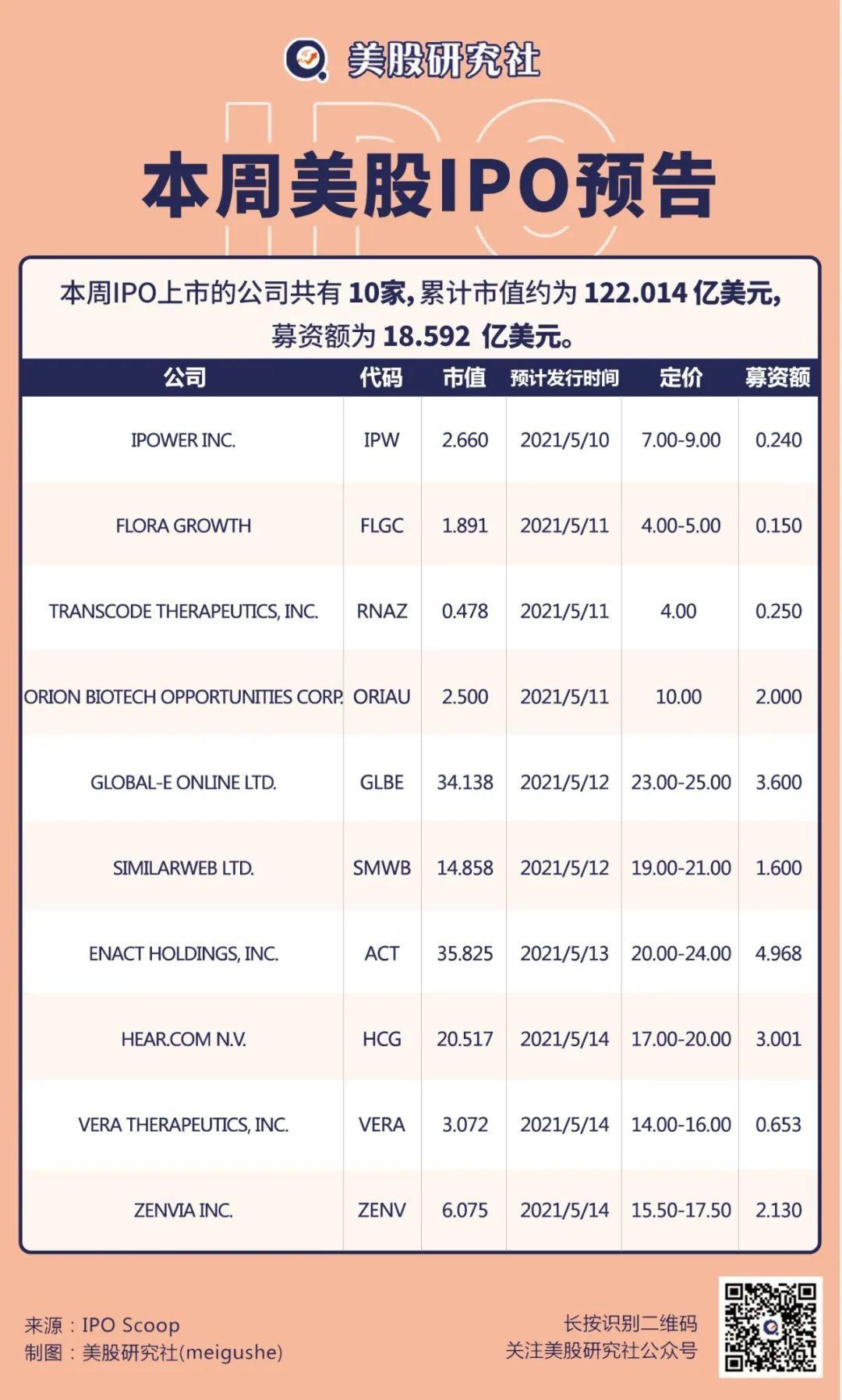 【IPO前线】本周10家公司将登陆美股,互联网分析商SimilarWeb周三上市