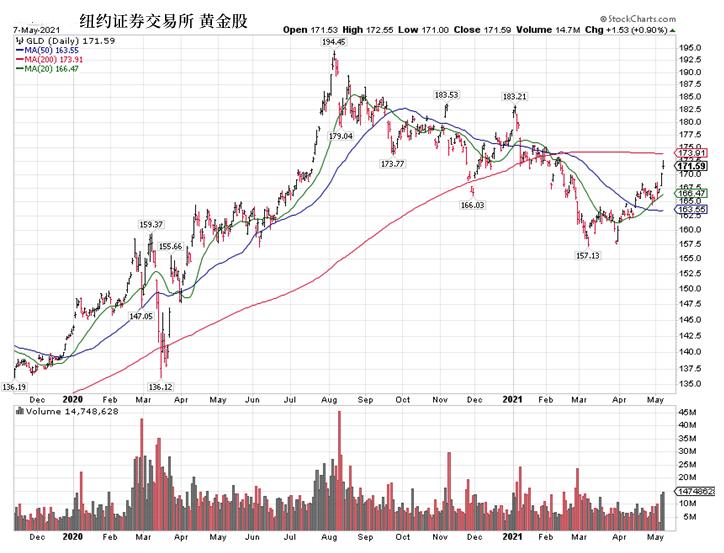 美债收益率触底反弹,警惕美股回调风险