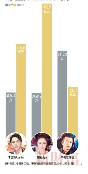 网红薇娅以90亿元财富值登上新财富500富人榜 A股上市公司2020年营收超过薇娅带货数额的不足300家