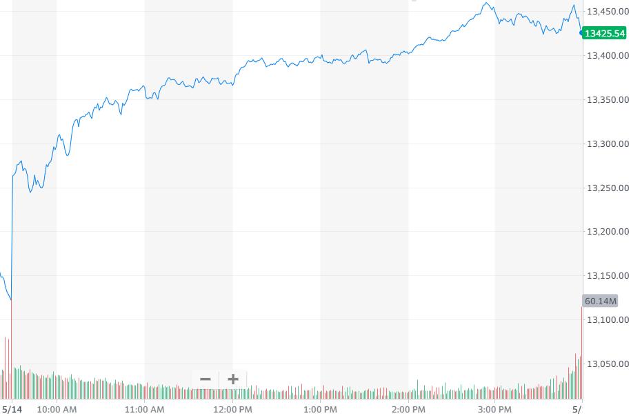 股讯   科技板块领涨美股 蔚来超特斯拉成最畅销电动SUV品牌