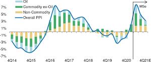全球通胀预期攀升,谁是赢家和输家?摩根士丹利这么看