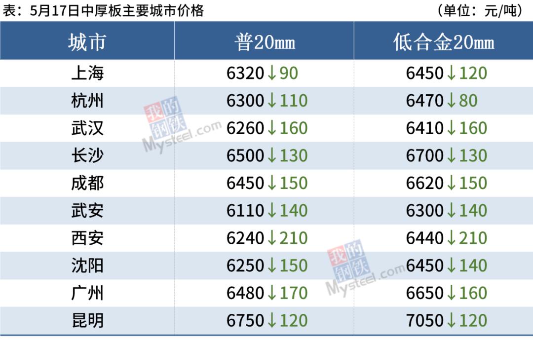 螺纹钢均价大跌超270,后期钢价跌势或放缓