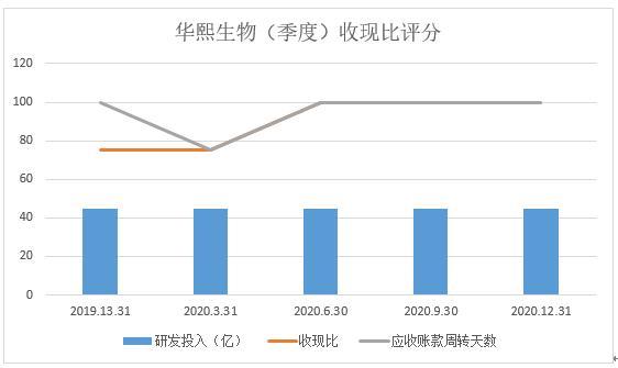和讯SGI公司|华熙生物SGI指数评分为85分,功能性护肤品成业务增长的核心驱动