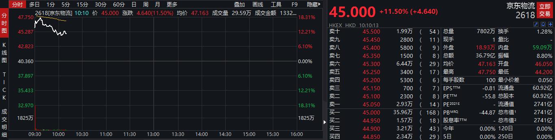 远逊暗盘交易 京东物流上市首日盘初涨逾10% 市值约2800亿港元